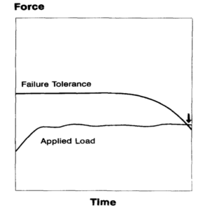 sustained load